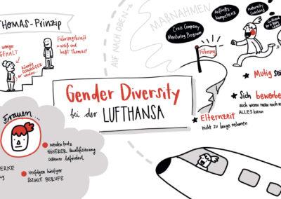 Graphic-Recoding Ines-Schaffranek Lufthansa