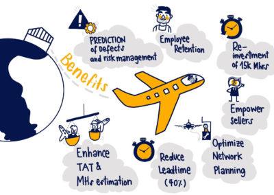 Graphic Recording (Design Spring), Lufthansa