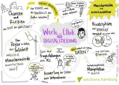 Graphic Recording solution Digitalisierung und Ethik L